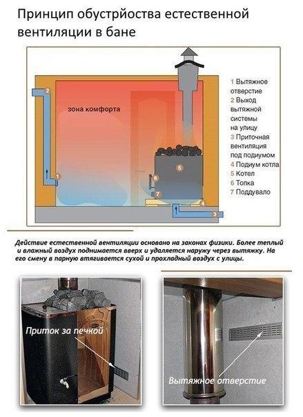 Приточная вентиляция в бане