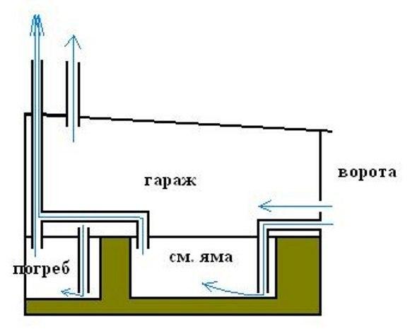 Естественная вентиляция гаража с подвалом