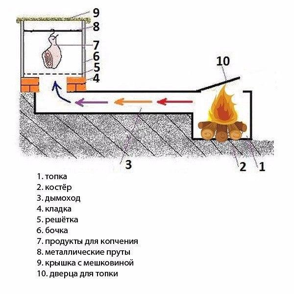 Как построить коптильню горячего копчения чертежи